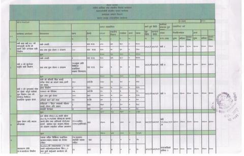 बातावरणमैत्री स्थानीय शासन कार्यक्रम आयोजना लगानी बिवरण 1