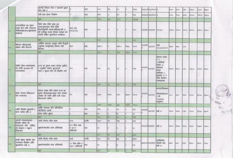 बातावरणमैत्री स्थानीय शासन कार्यक्रम आयोजना लगानी बिवरण 4