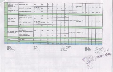 बातावरणमैत्री स्थानीय शासन कार्यक्रम आयोजना लगानी बिवरण 5